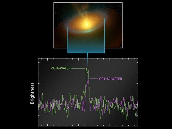 Herschel y agua en disco protoplanetario