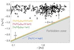 Criterios de metalicidad para la formacion de planetas