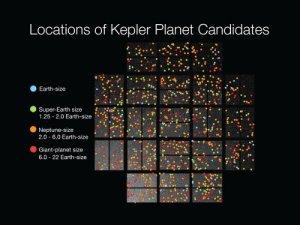 Candidatos de Kepler